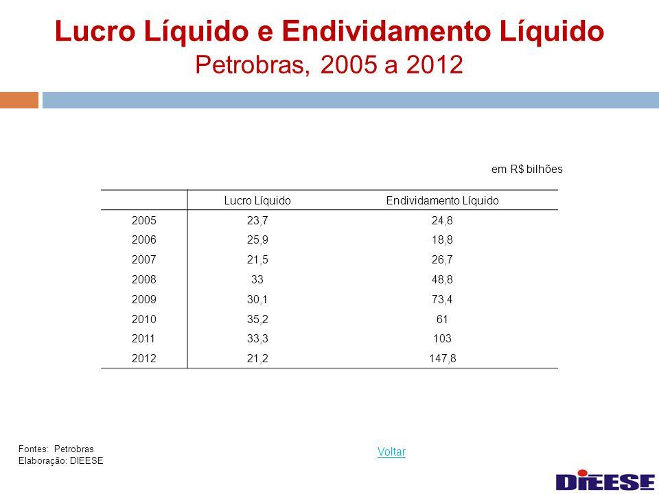 Lucro Líquido e Endividamento Líquido Petrobras, 2005 a 2012