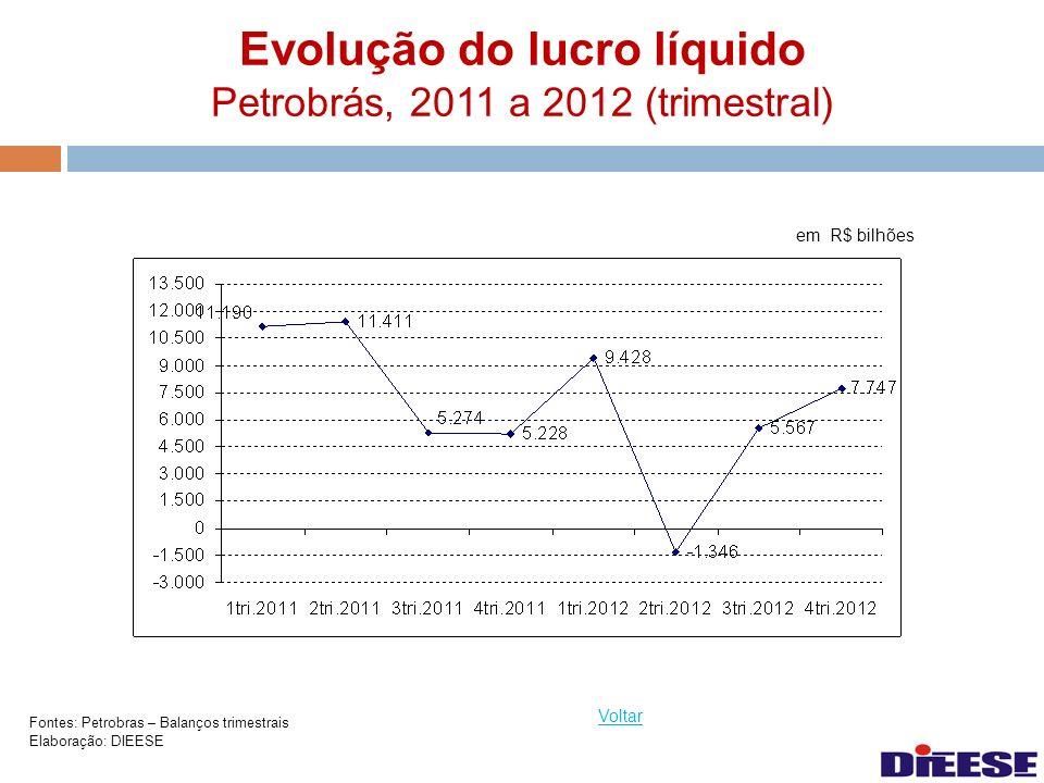 Evolução do lucro líquido Petrobrás, 2011 a 2012 (trimestral)