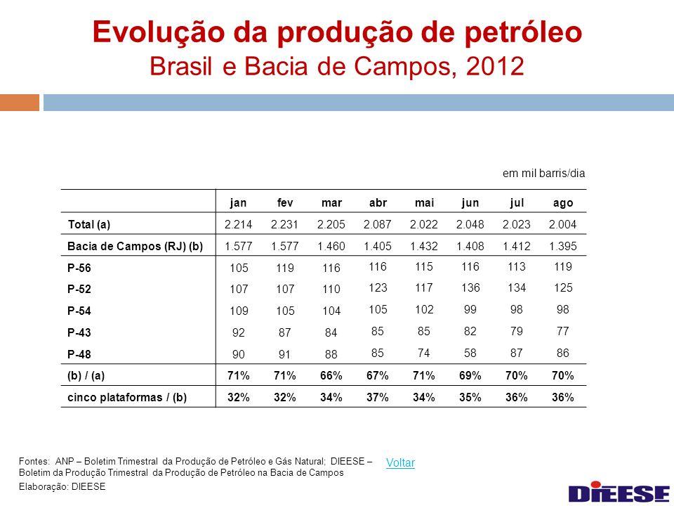 Evolução da produção de petróleo Brasil e Bacia de Campos, 2012