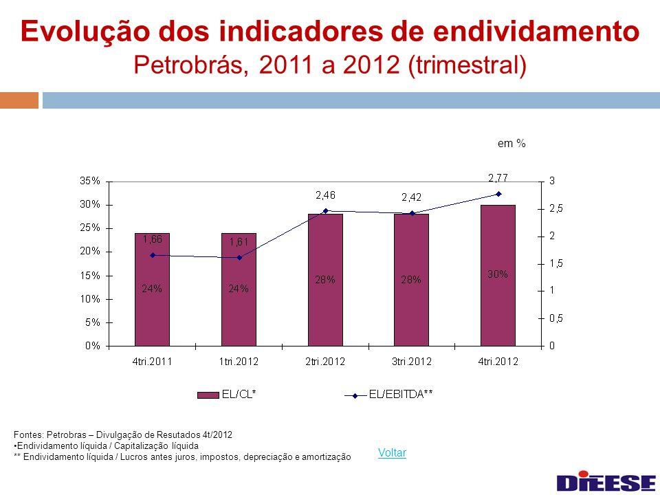 Evolução dos indicadores de endividamento Petrobrás, 2011 a 2012 (trimestral)