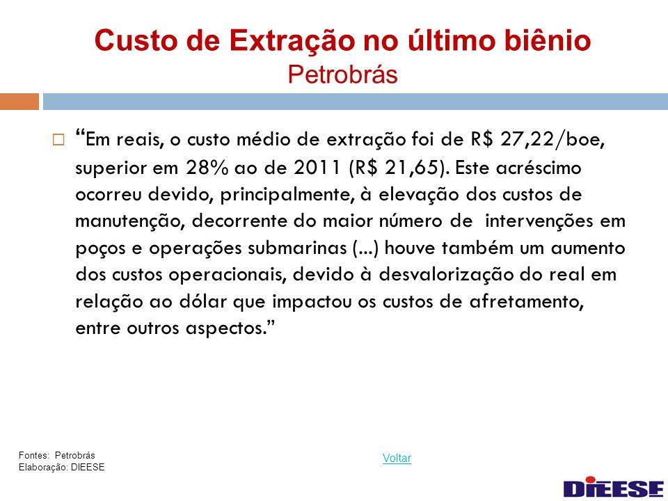 Custo de Extração no último biênio Petrobrás