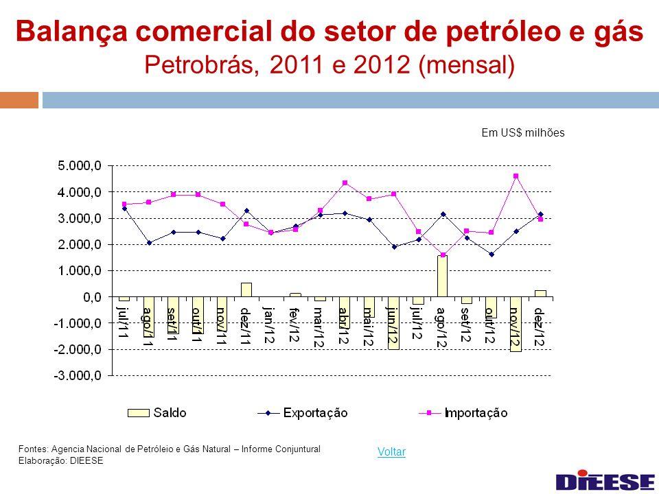 Balança comercial do setor de petróleo e gás Petrobrás, 2011 e 2012 (mensal)