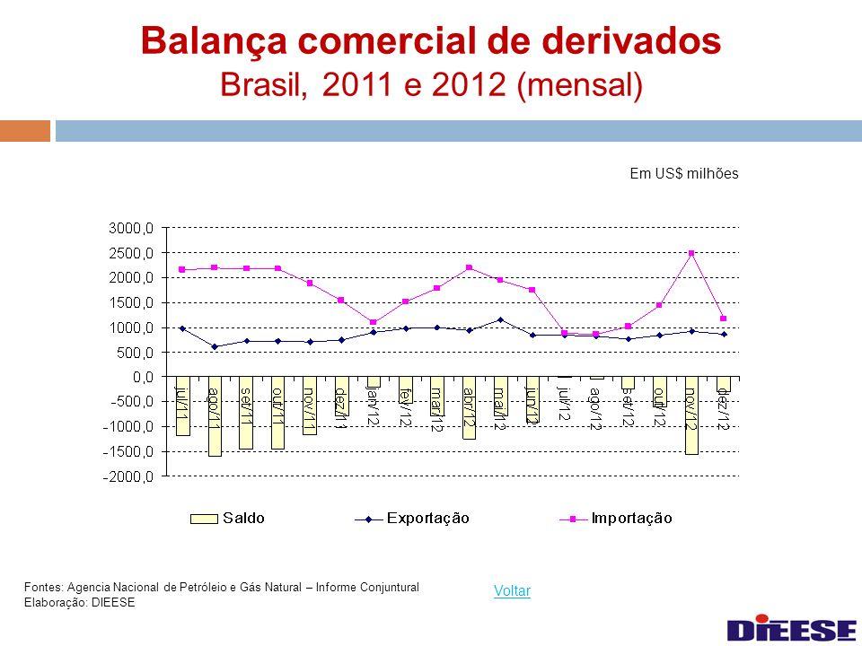 Balança comercial de derivados Brasil, 2011 e 2012 (mensal)