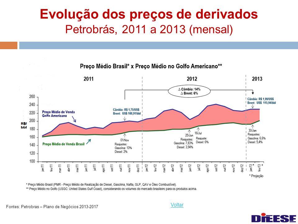 Evolução dos preços de derivados Petrobrás, 2011 a 2013 (mensal)