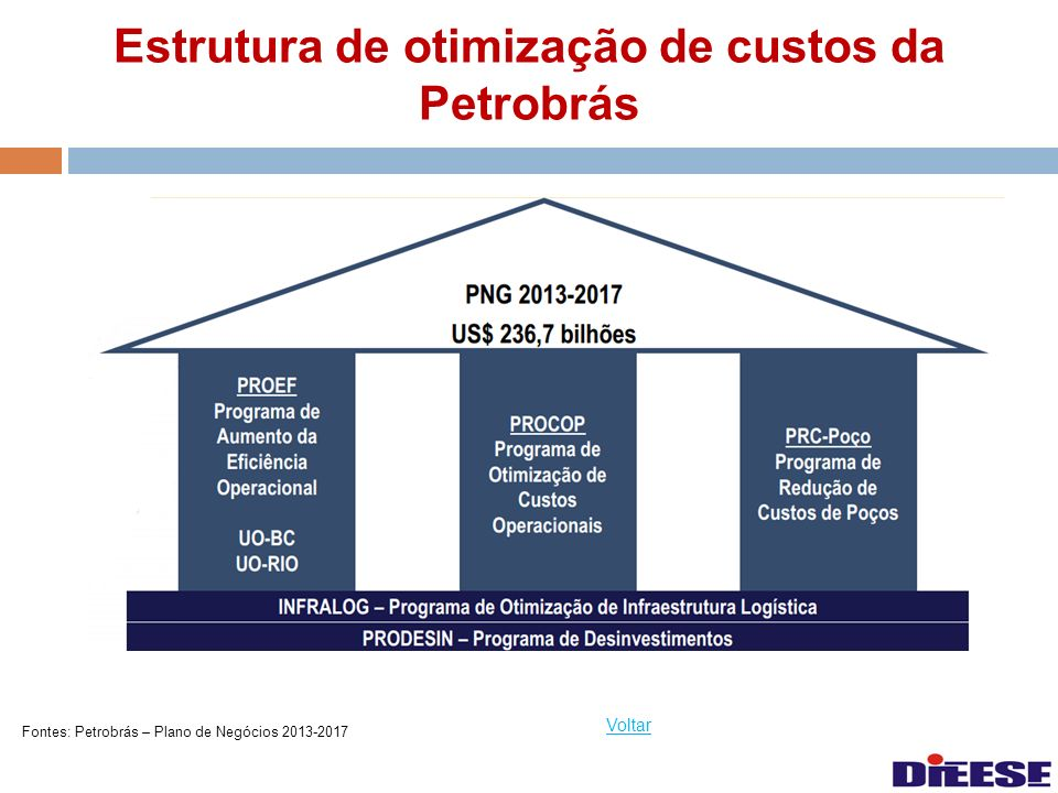 Estrutura de otimização de custos da Petrobrás