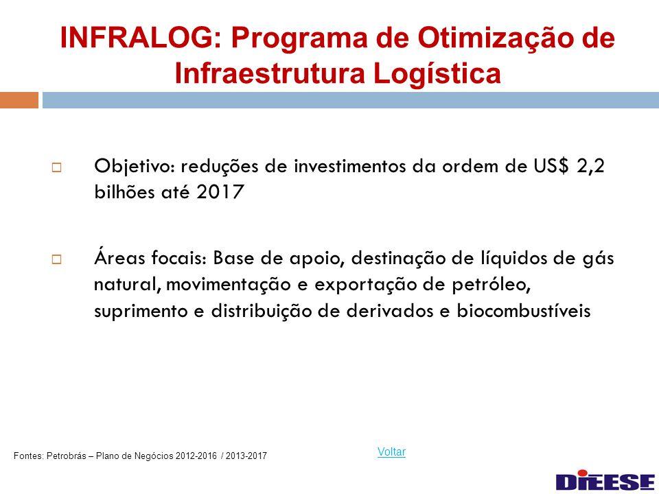 INFRALOG: Programa de Otimização de Infraestrutura Logística