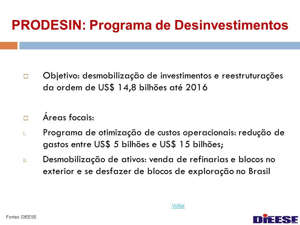 PRODESIN: Programa de Desinvestimentos