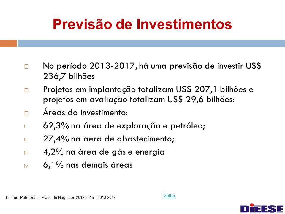 Previsão de Investimentos