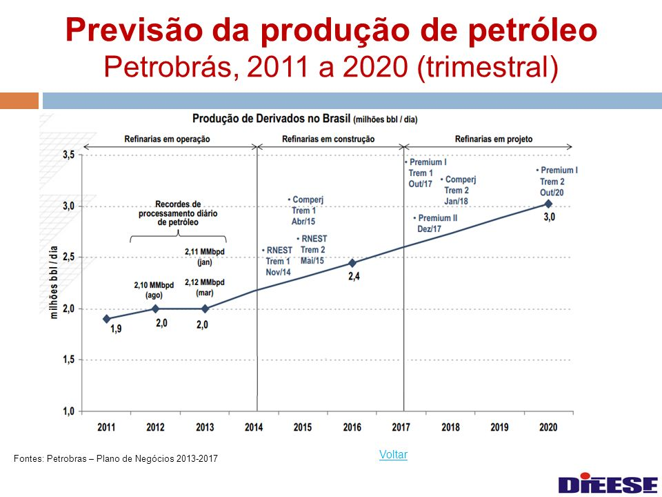 Previsão da produção de petróleo Petrobrás, 2011 a 2020 (trimestral)