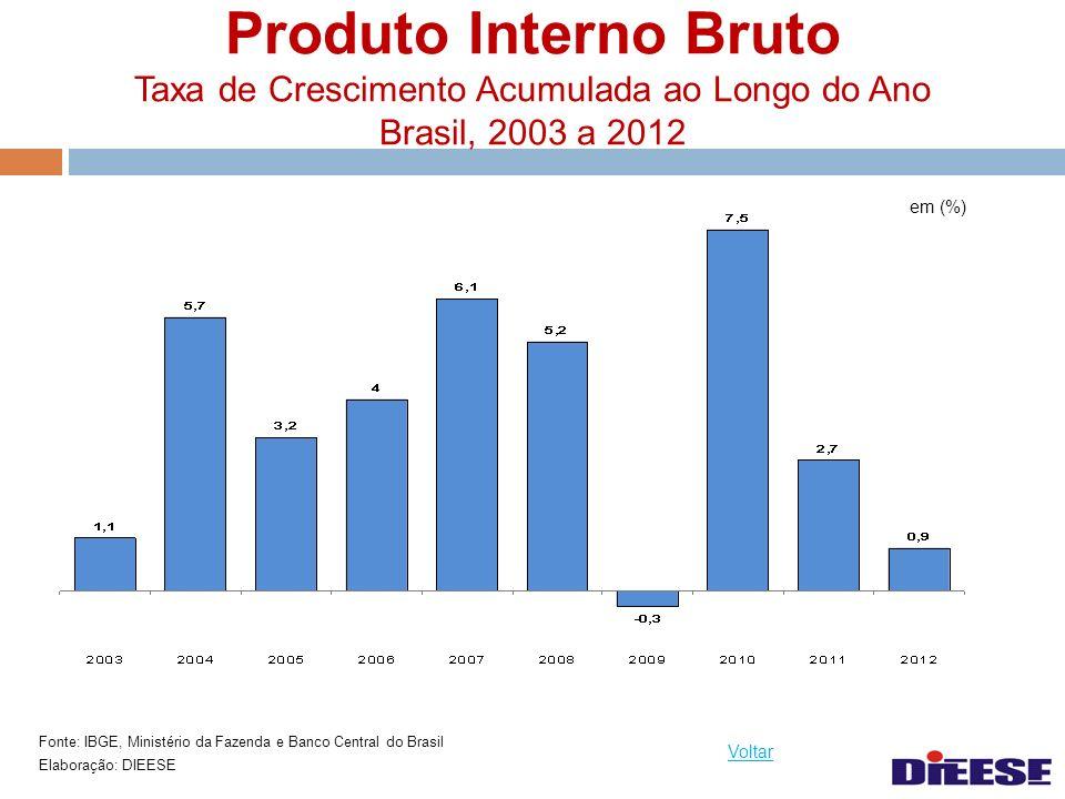 Produto Interno Bruto Taxa de Crescimento Acumulada ao Longo do Ano Brasil, 2003 a 2012