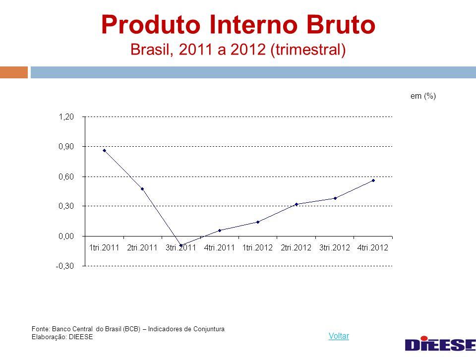 Produto Interno Bruto Brasil, 2011 a 2012 (trimestral)