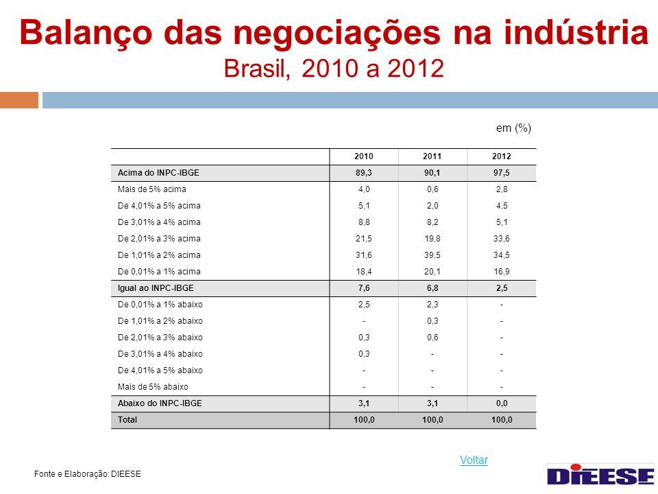 Balanço das negociações na indústria Brasil, 2010 a 2012
