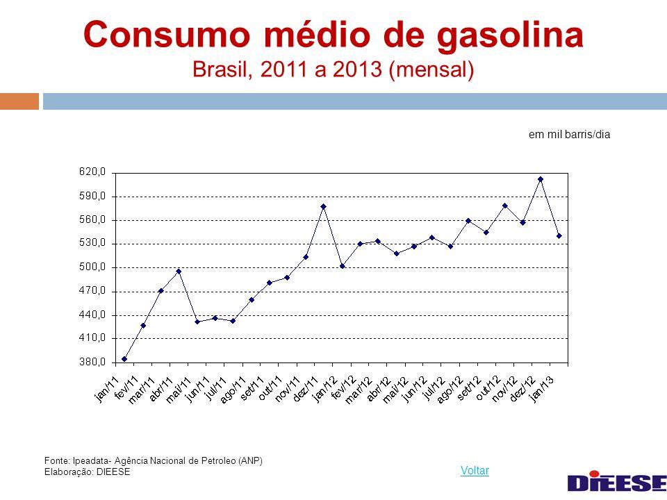 Consumo médio de gasolina Brasil, 2011 a 2013 (mensal)