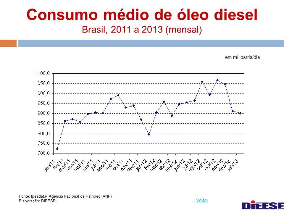 Consumo médio de óleo diesel Brasil, 2011 a 2013 (mensal)