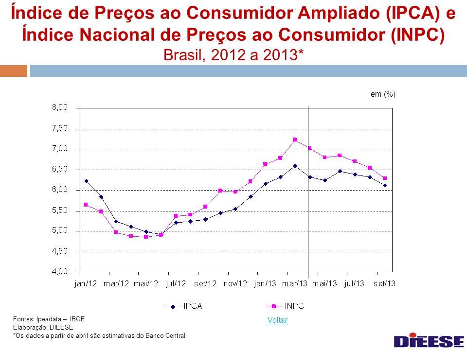 Índice de Preços ao Consumidor Ampliado (IPCA) e Índice Nacional de Preços ao Consumidor (INPC) Brasil, 2012 a 2013*