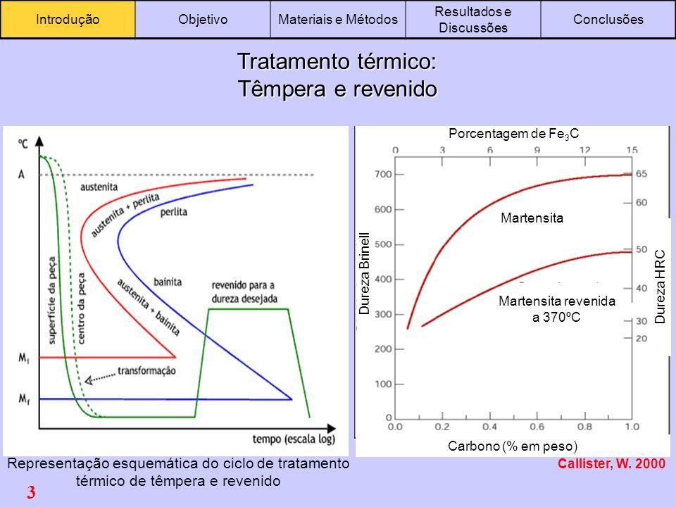 Tratamento térmico: Têmpera e revenido