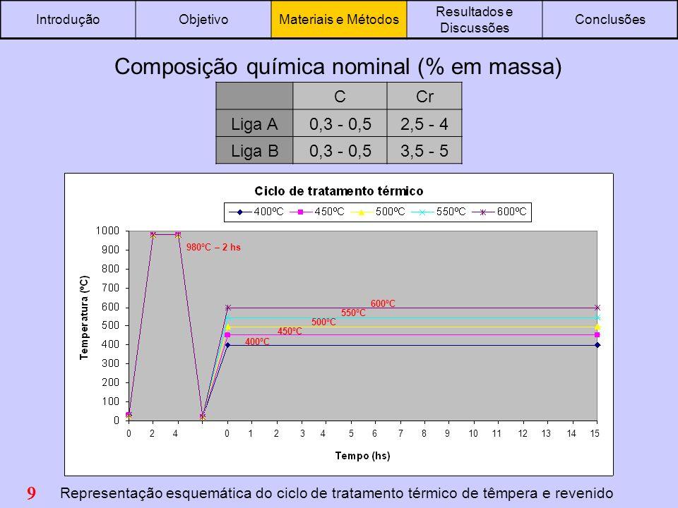 Composição química nominal (% em massa)
