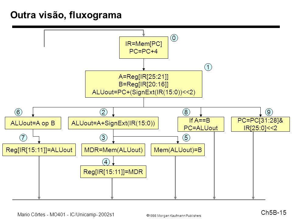 Outra visão, fluxograma