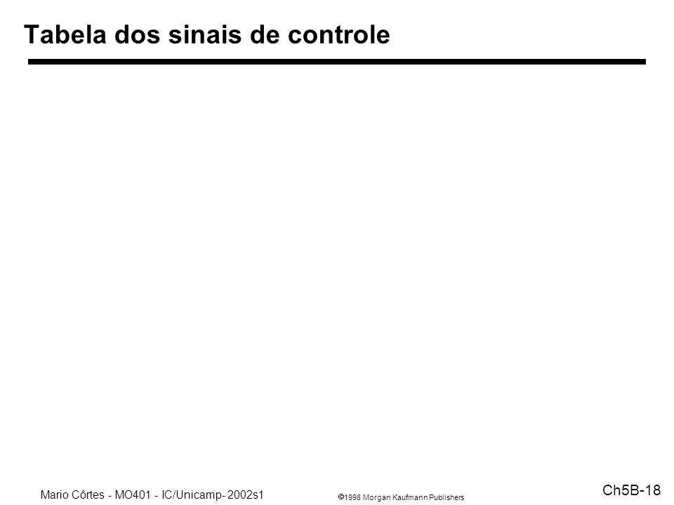 Tabela dos sinais de controle