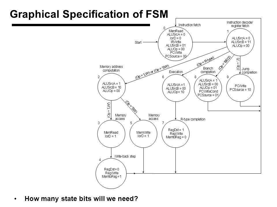 Graphical Specification of FSM