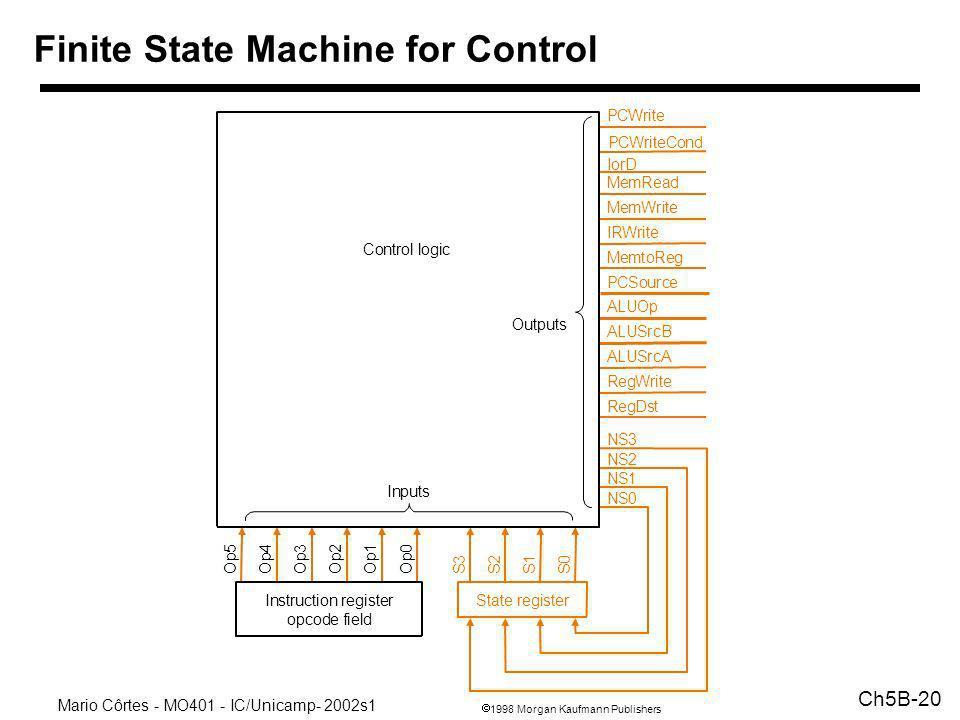 Finite State Machine for Control