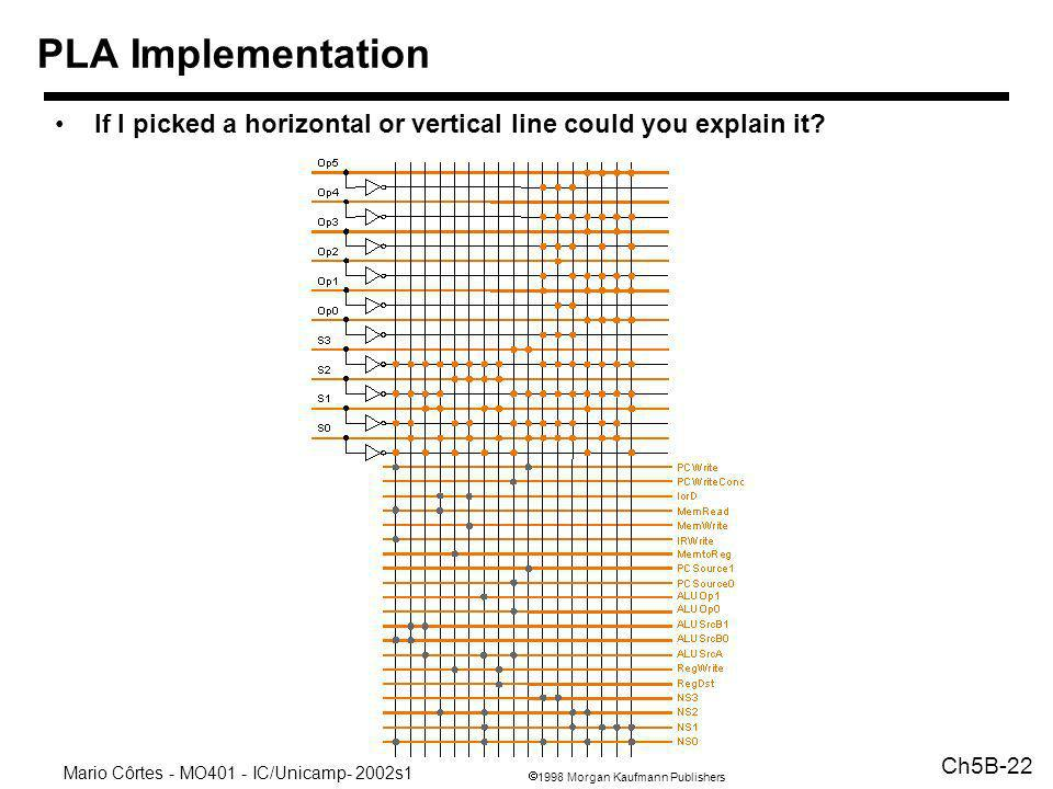 PLA Implementation If I picked a horizontal or vertical line could you explain it