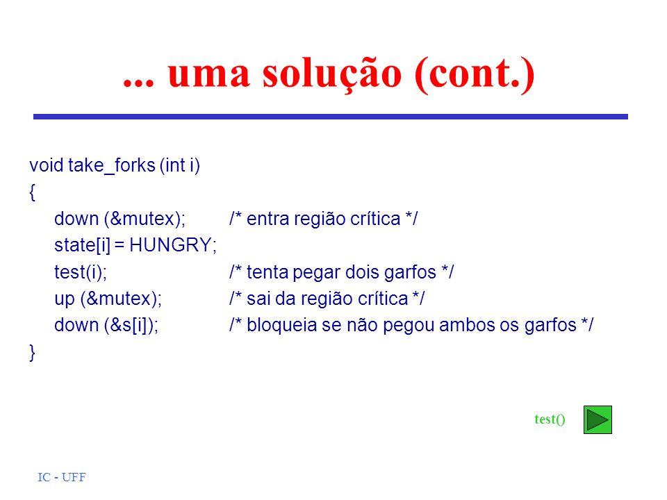 ... uma solução (cont.) void take_forks (int i) {