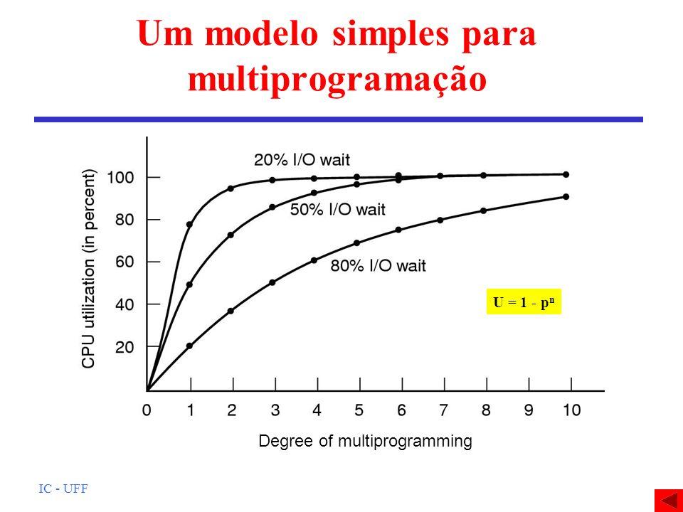 Um modelo simples para multiprogramação
