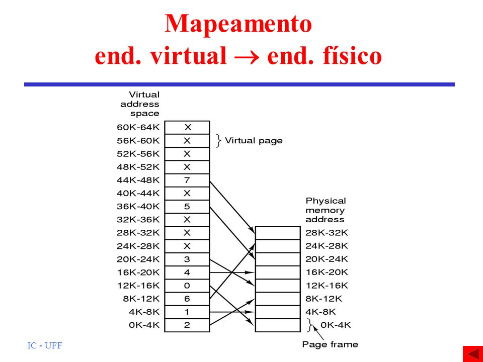 Mapeamento end. virtual  end. físico