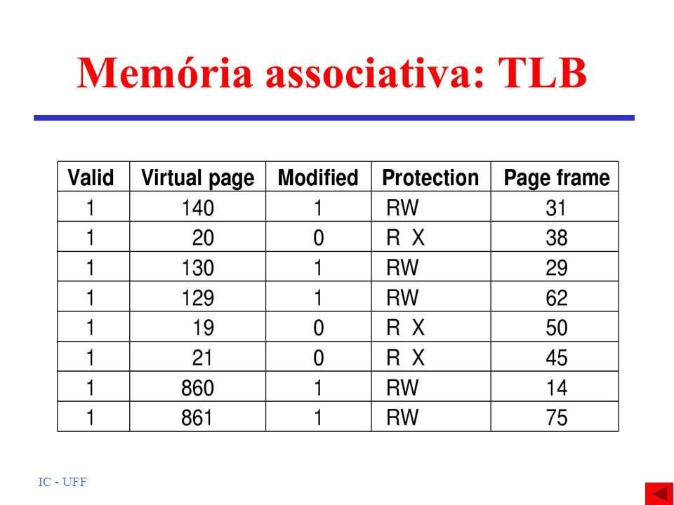 Memória associativa: TLB
