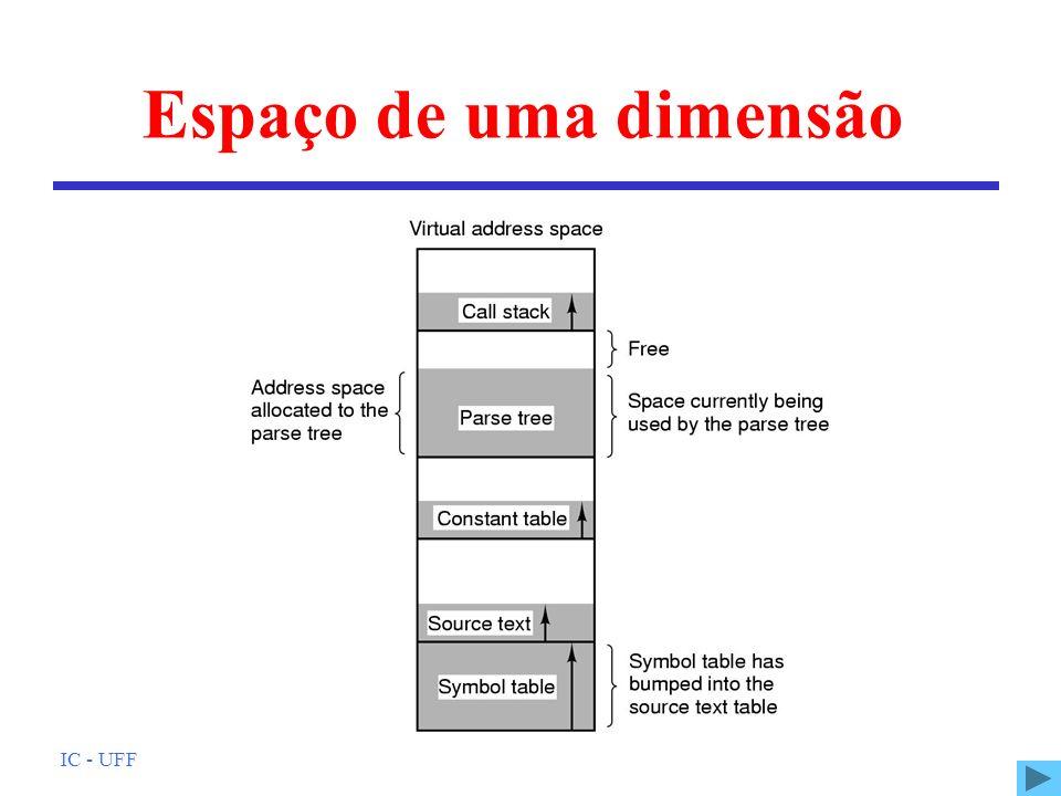Espaço de uma dimensão IC - UFF