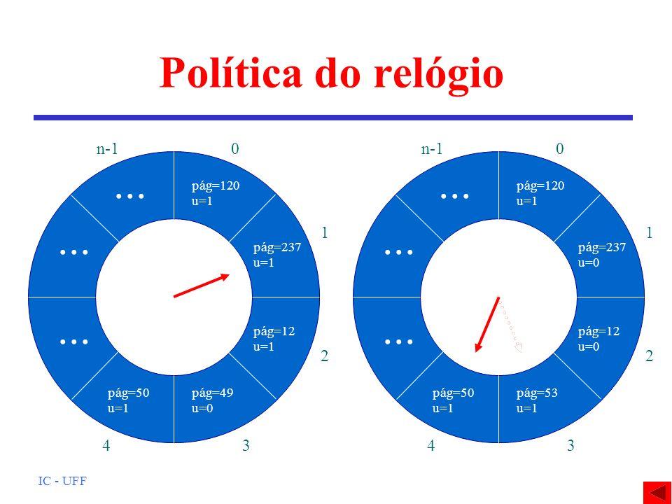 Política do relógio ... ... 1 2 3 4 n-1 1 2 3 4 n-1 pág=120 u=1