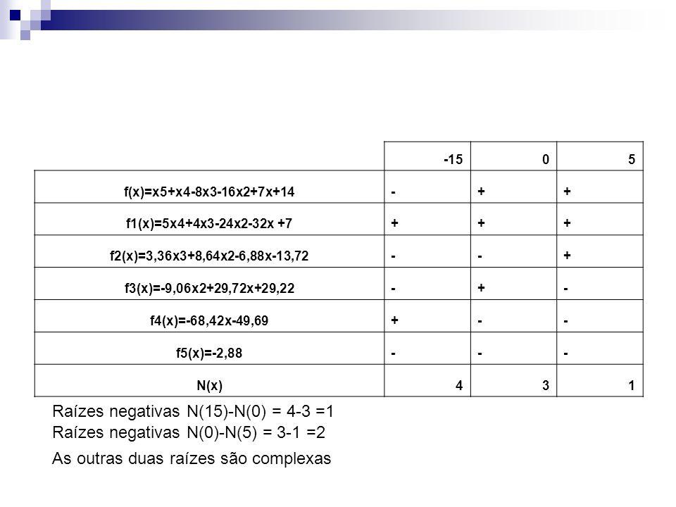 Raízes negativas N(15)-N(0) = 4-3 =1