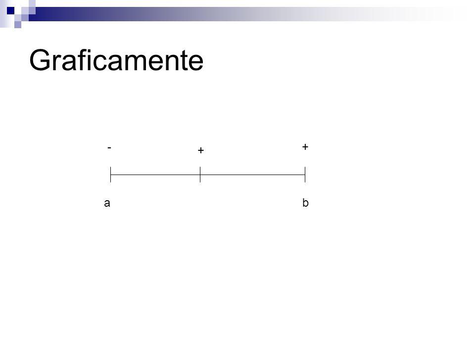 Graficamente - + + a b