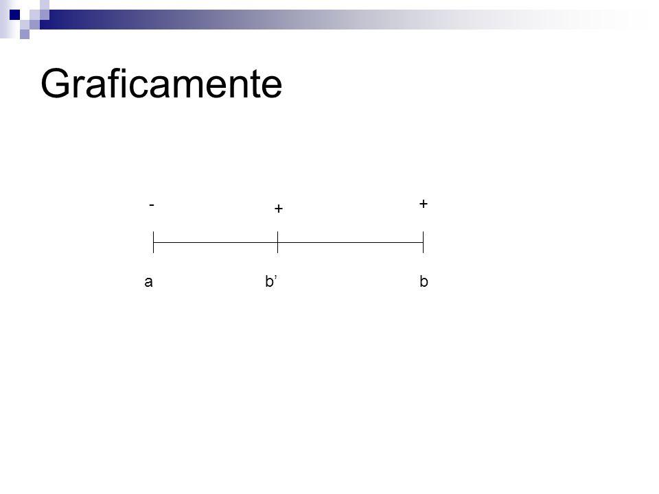 Graficamente - + + a b' b