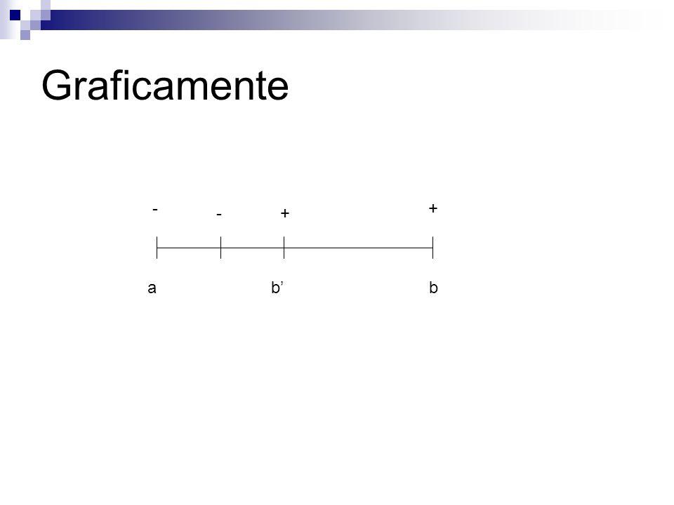 Graficamente - + - + a b' b