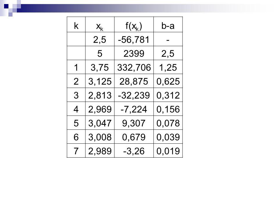 k xk. f(xk) b-a. 2,5. -56,781. - 5. 2399. 1. 3,75. 332,706. 1,25. 2. 3,125. 28,875.