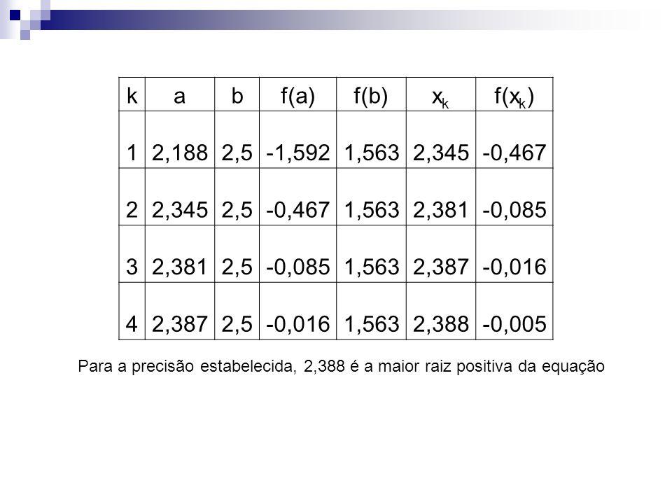 Para a precisão estabelecida, 2,388 é a maior raiz positiva da equação