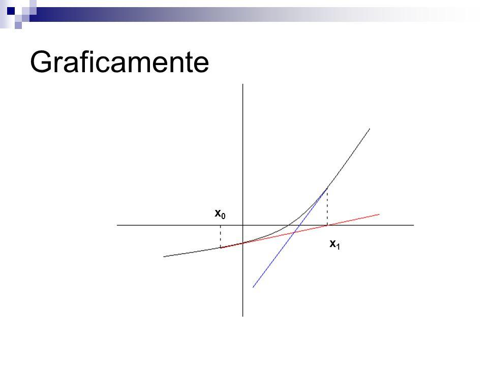 Graficamente x0 x1
