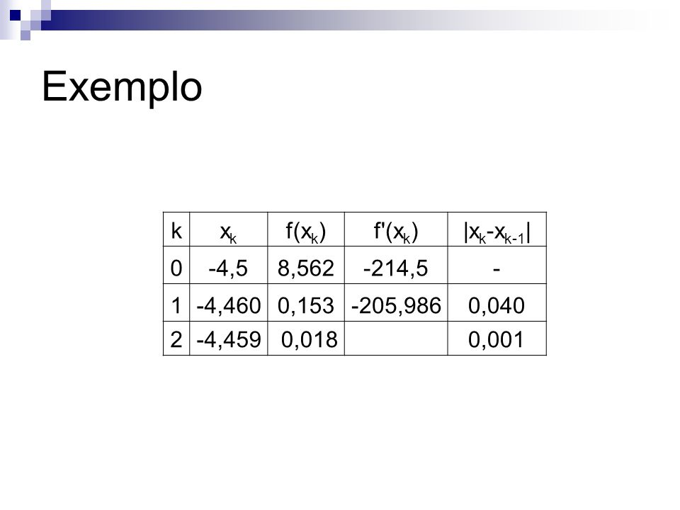 Exemplo k xk f(xk) f (xk) |xk-xk-1| -4,5 8,562 -214,5 - 1 -4,460 0,153