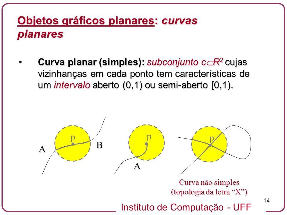 Curva não simples (topologia da letra X )