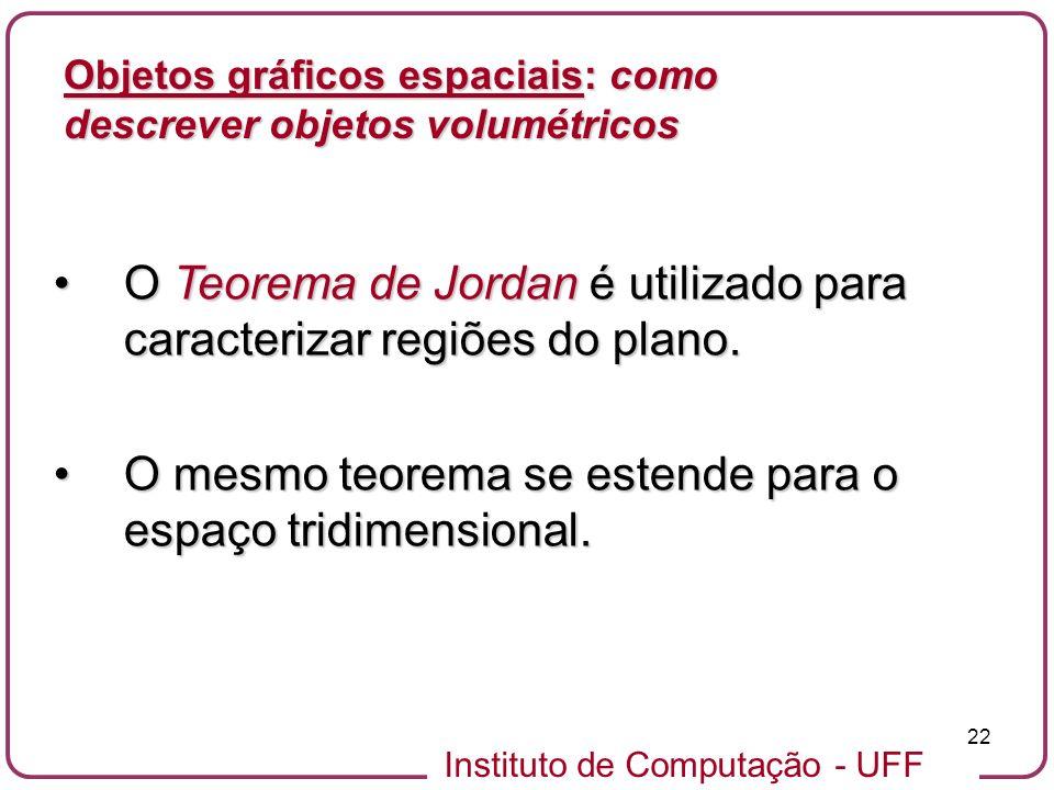 O Teorema de Jordan é utilizado para caracterizar regiões do plano.