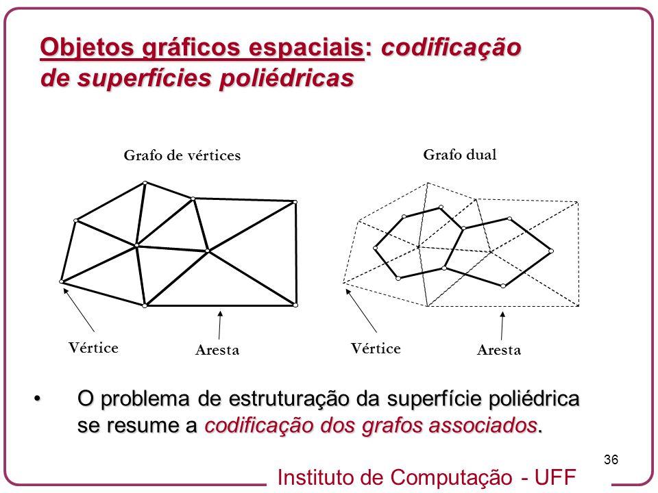 Objetos gráficos espaciais: codificação de superfícies poliédricas