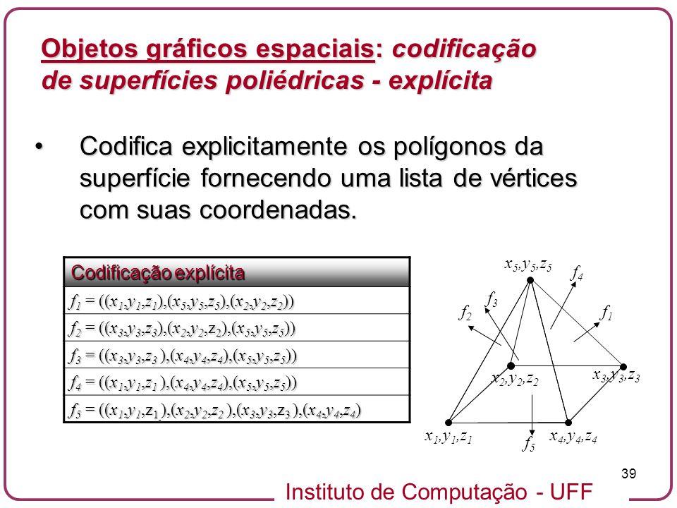 Objetos gráficos espaciais: codificação de superfícies poliédricas - explícita