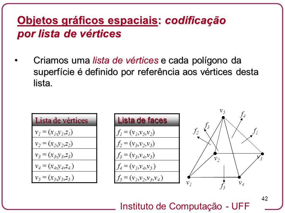 Objetos gráficos espaciais: codificação por lista de vértices
