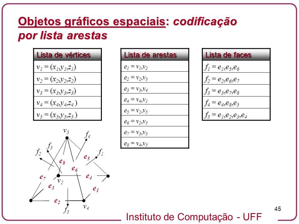 Objetos gráficos espaciais: codificação por lista arestas
