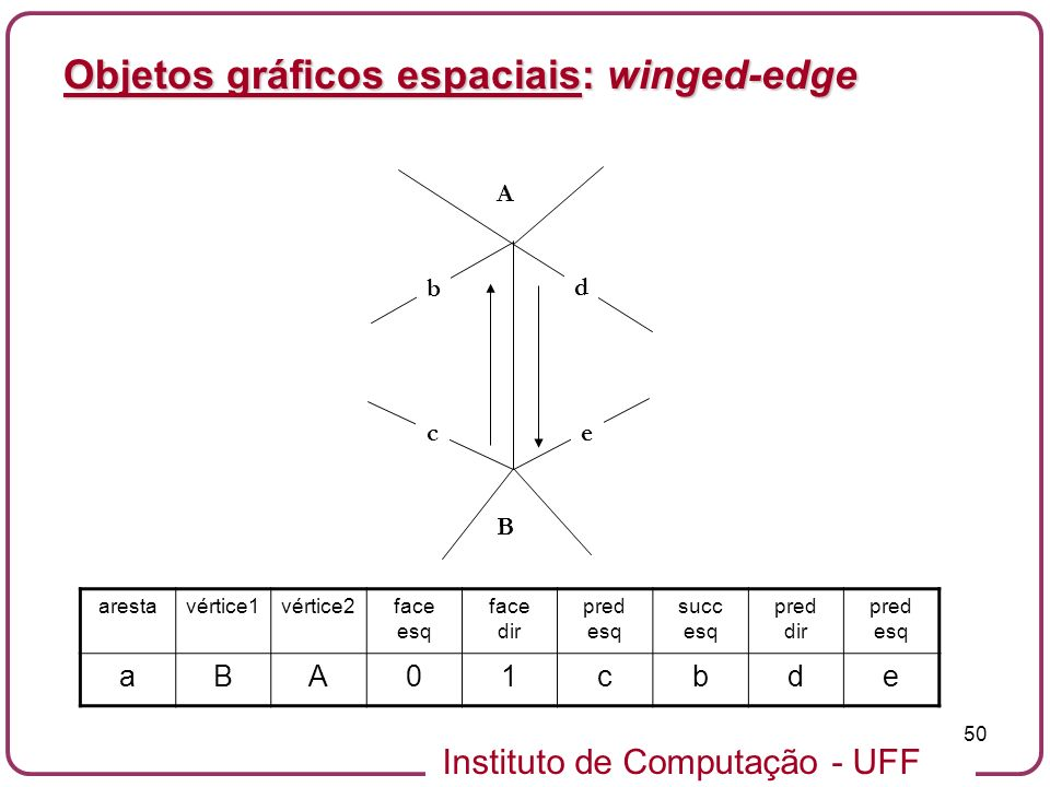 Objetos gráficos espaciais: winged-edge