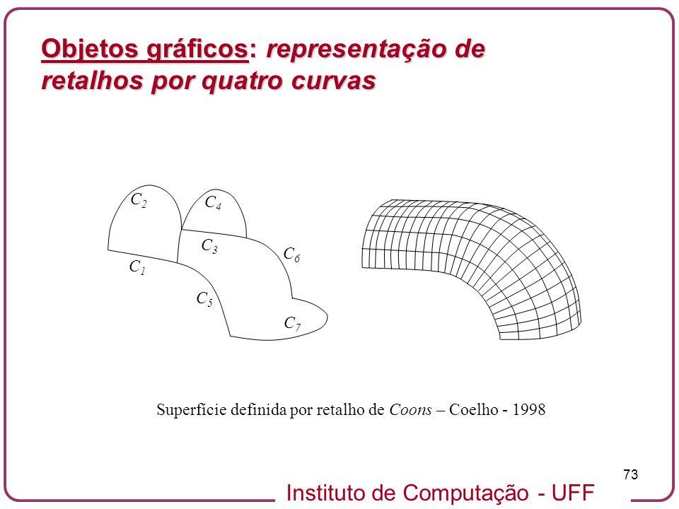 Superfície definida por retalho de Coons – Coelho - 1998