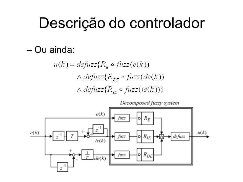 Descrição do controlador