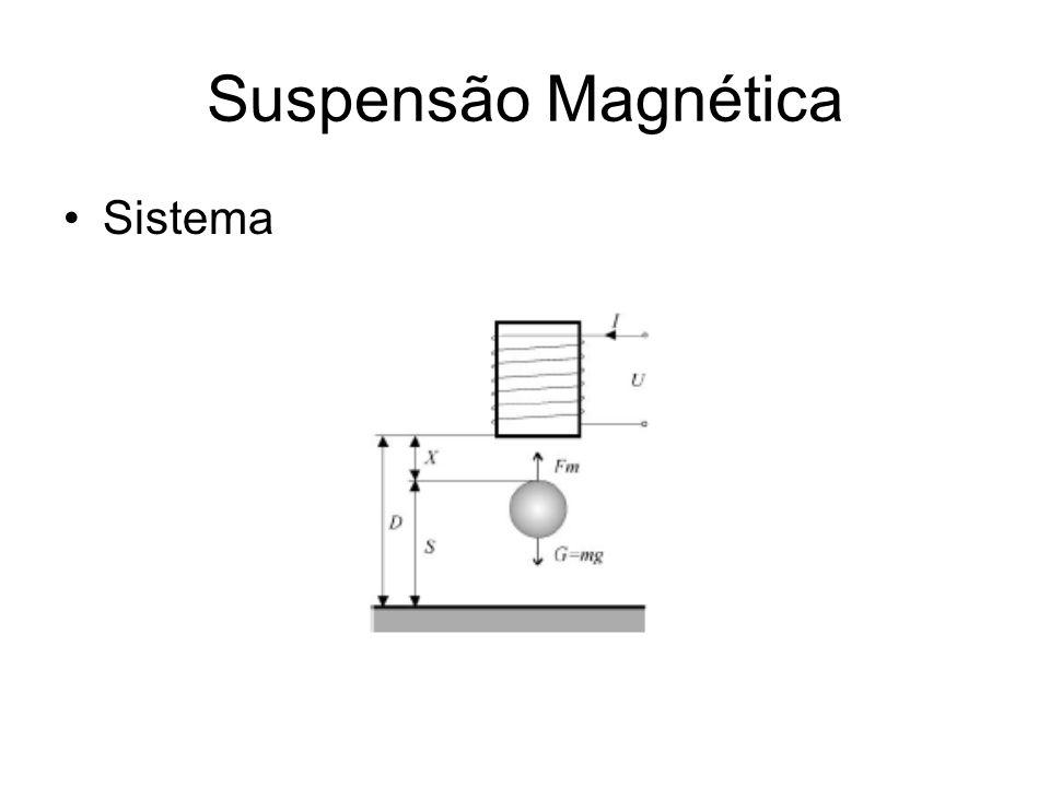 Suspensão Magnética Sistema